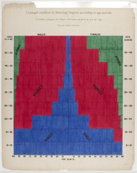 W. E. B. Du Bois's data portrait of marital status by age group