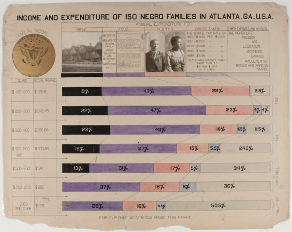 W. E. B. Du Bois's income and expenditure infographic